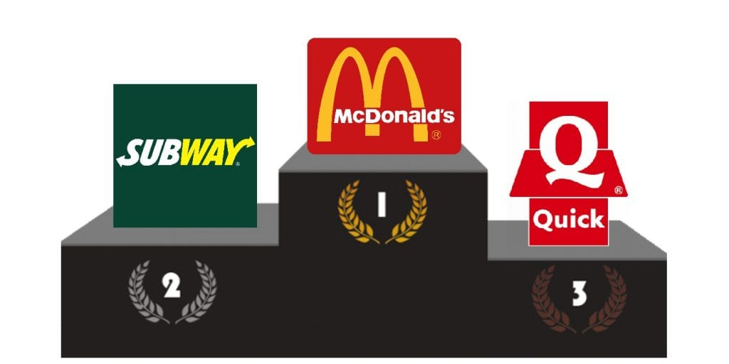 Classement fastfood france